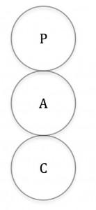 ego-state-model